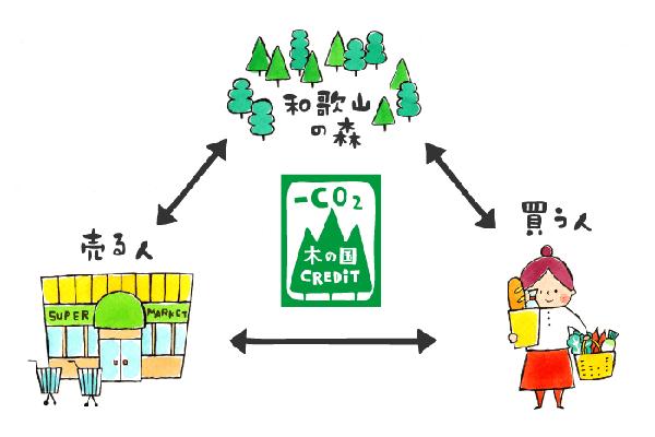 木の国クレジット